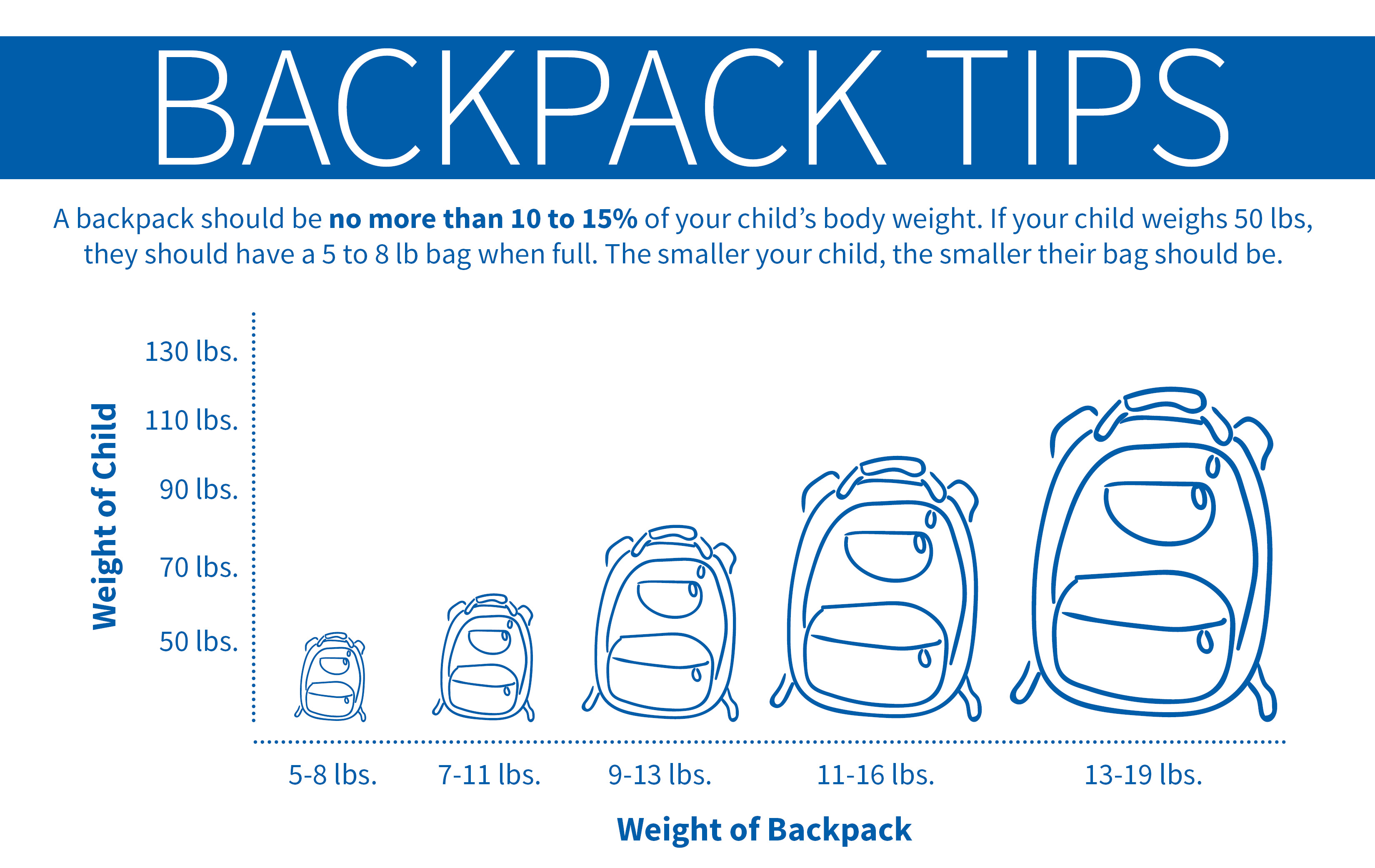 Backpack Safety! How to choose a backpack