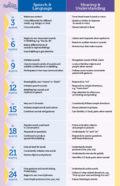 Communication Checklist Ages 0 36 Months