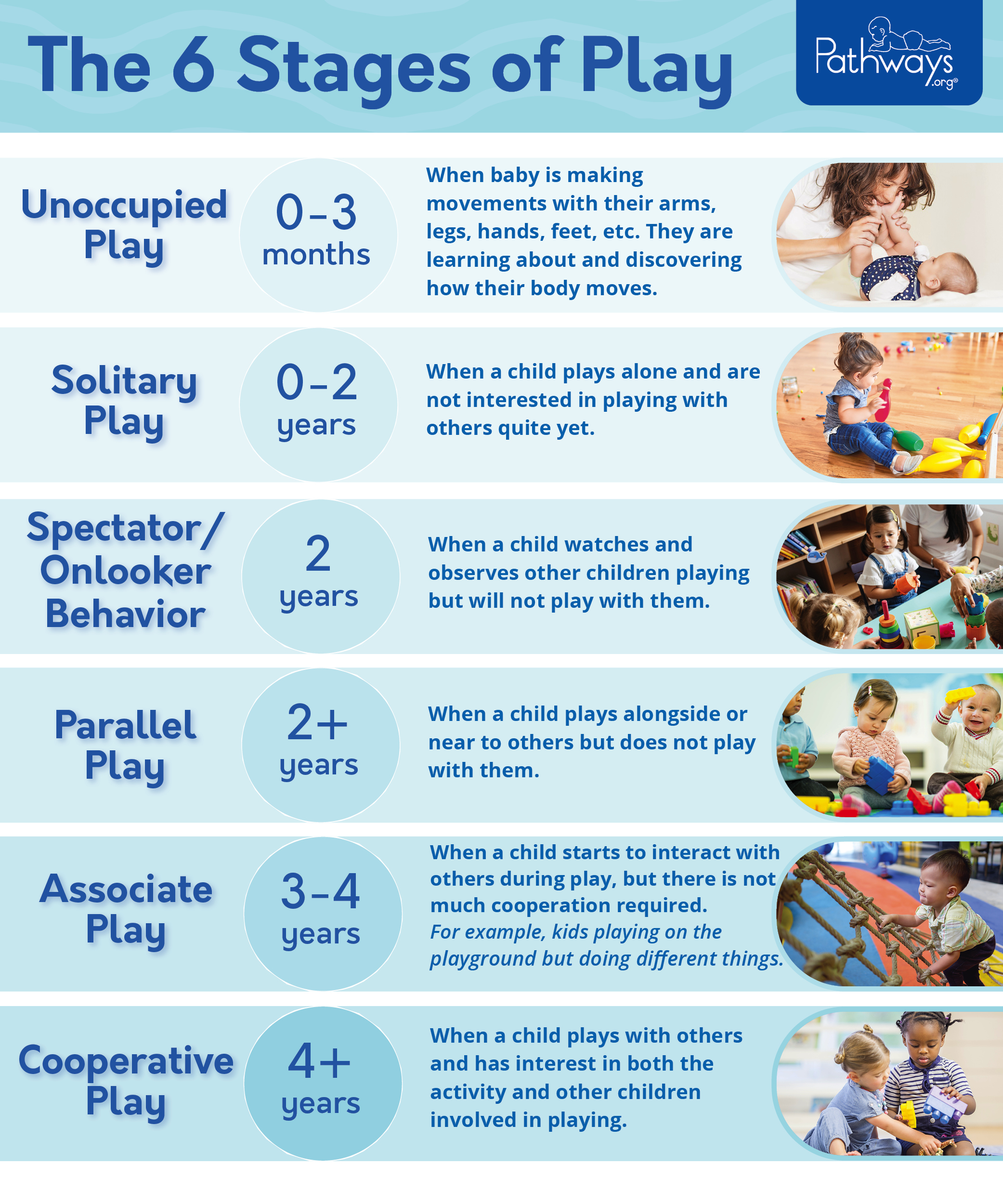 6_stages_of_play_graphic